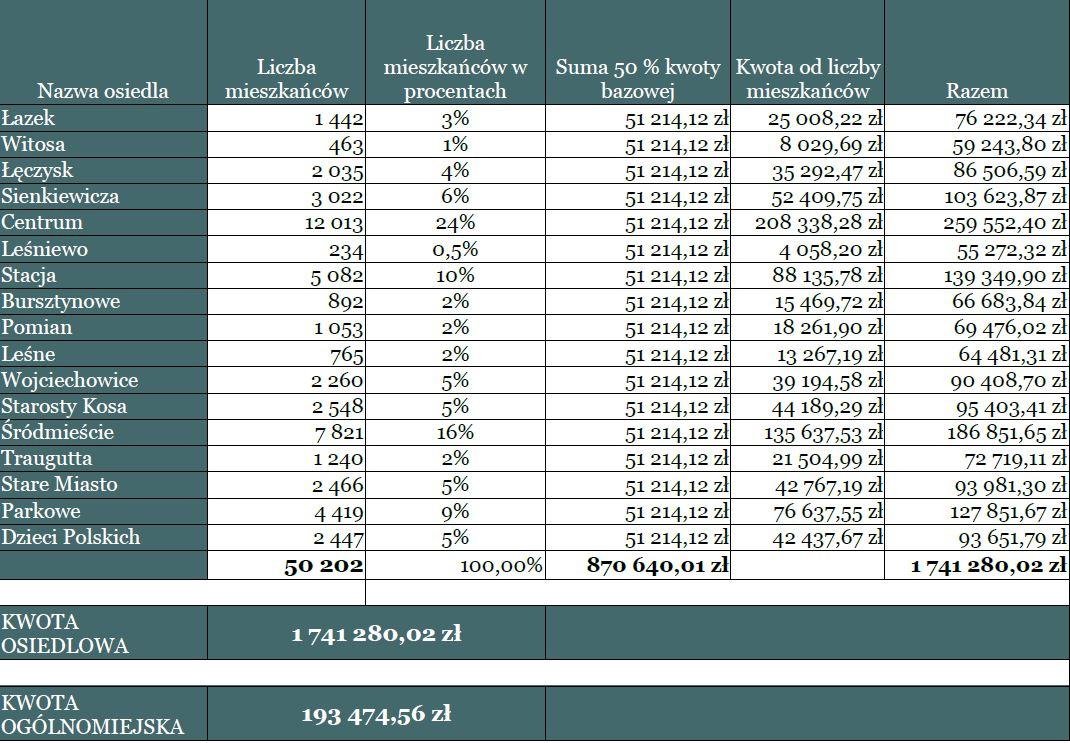 tabelka zpodziałem środków na ostrołęckie osiedla
